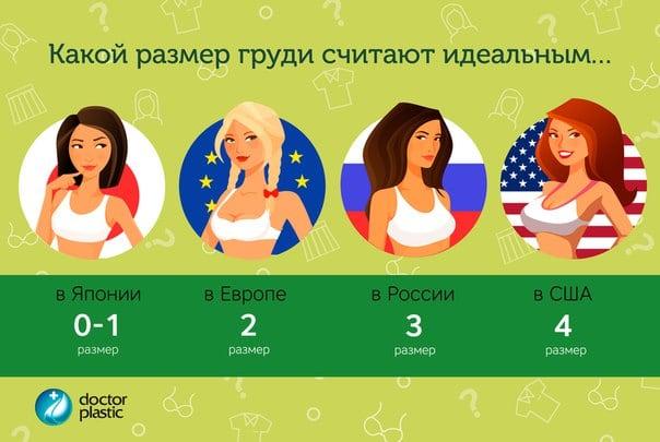 Делаем инфографику про популярность разных размеров в разных странах