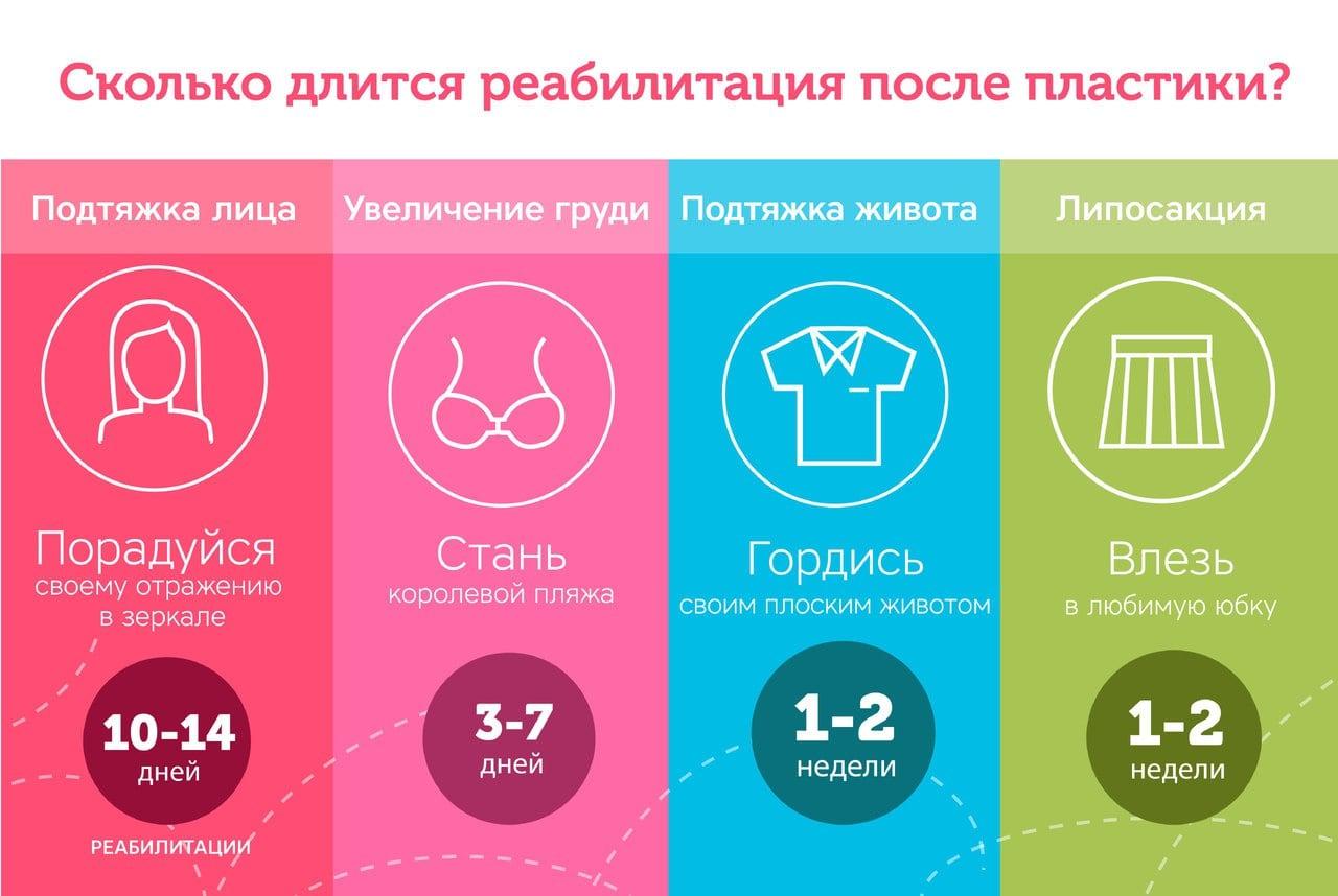 Инфографика про сроки реабилитации после пластики