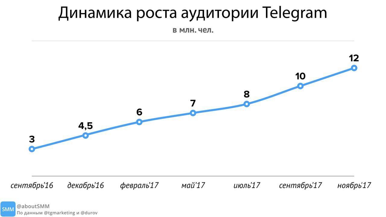 История роста аудитории мессенджера за последний год в шести точках, по данным @tgmarketing и @durov