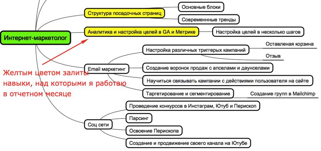 карта целевых навыков