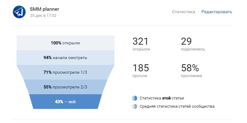 Статистика публикации